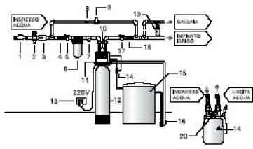Schema idraulico lavastoviglie